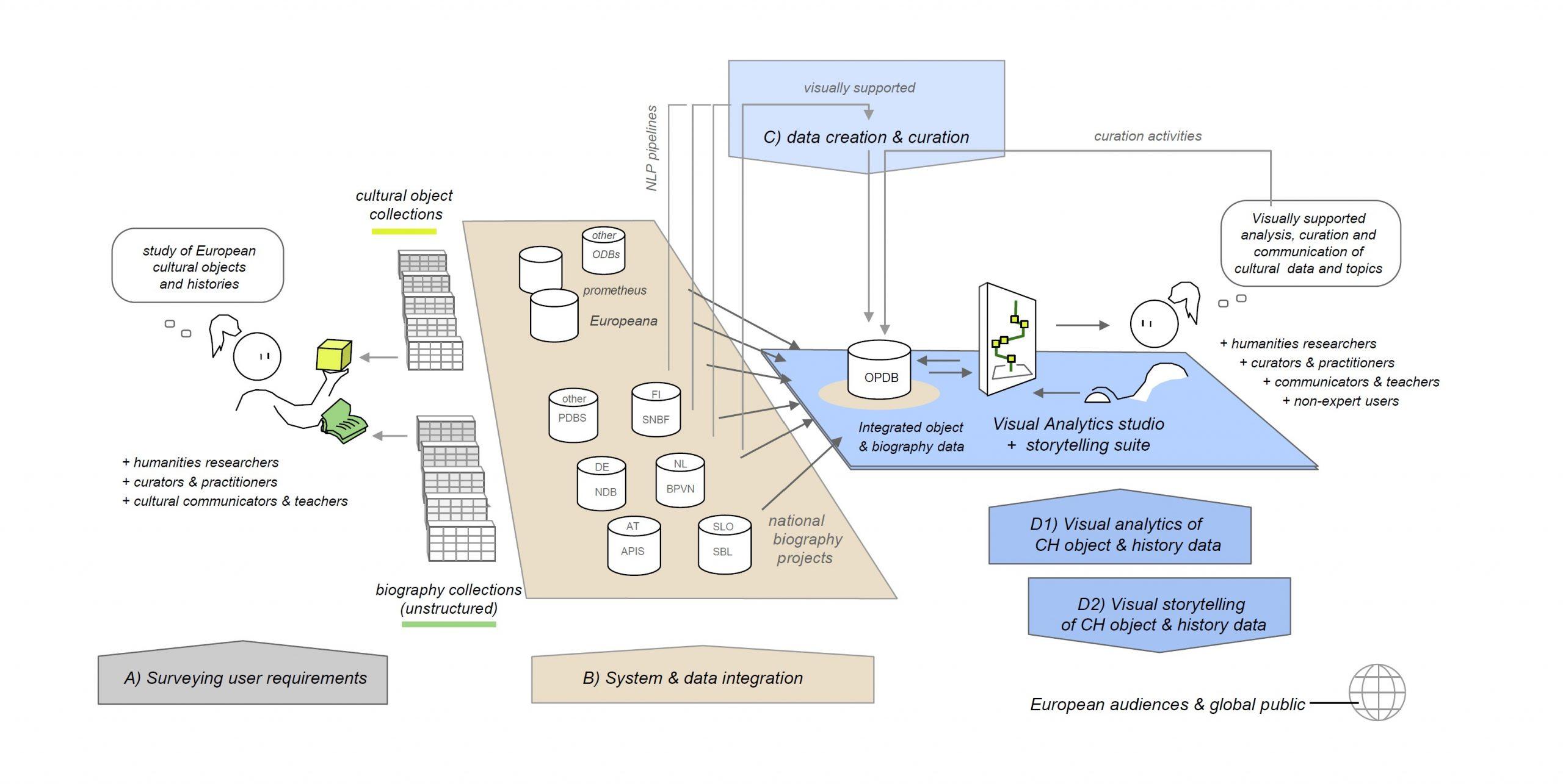 INTAVIA system architecture 1